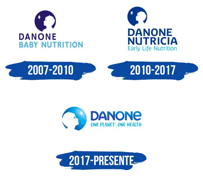 Danone Early Life Nutrition Logo Historia